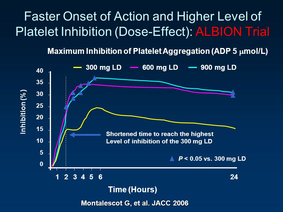 Faster Onset of Action and Higher Level of Platelet Inhibition (Dose-Effect): ALBION Trial 40 35 30 25 20 15 10 5 0 Inhibition (%) 12345624 Shortened time to reach the highest Level of inhibition of the 300 mg LD P < 0.05 vs.