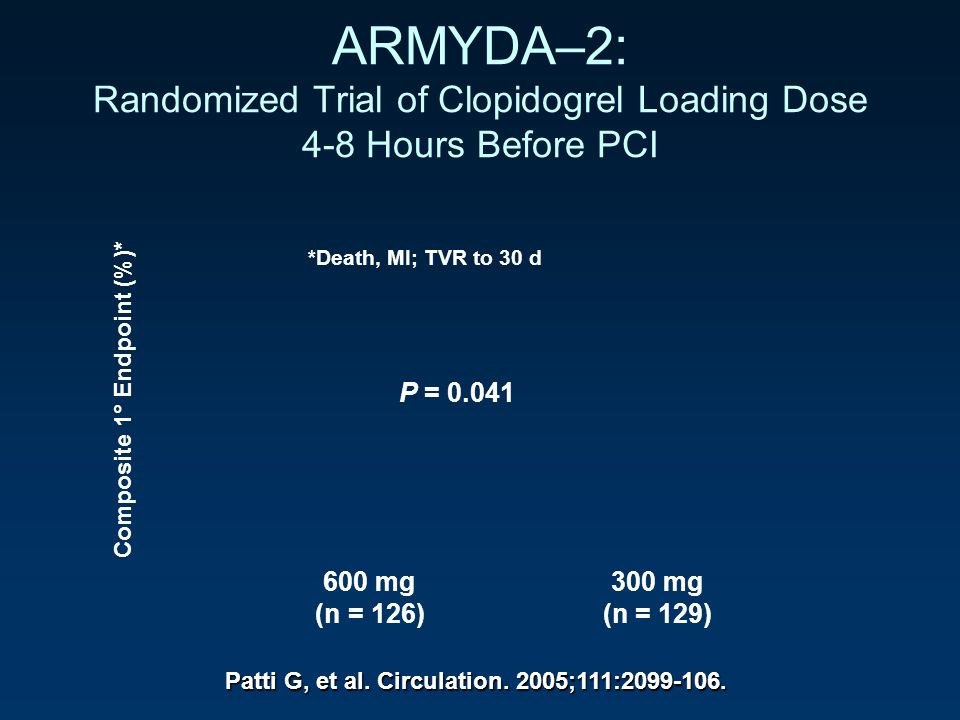 600 mg300 mg (n = 126)(n = 129) Composite 1° Endpoint (%)* P = 0.041 *Death, MI; TVR to 30 d ARMYDA–2: Randomized Trial of Clopidogrel Loading Dose 4-8 Hours Before PCI Patti G, et al.