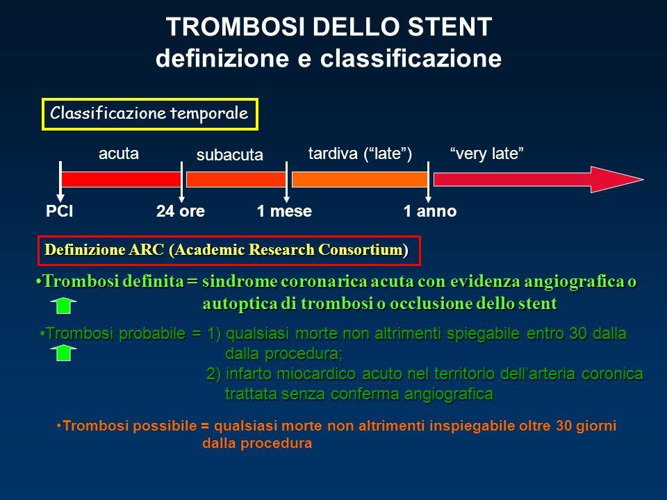 TROMBOSI DELLO STENT definizione e classificazione acuta PCI24 ore1 mese subacuta 1 anno tardiva (late)very late Classificazione temporale Definizione