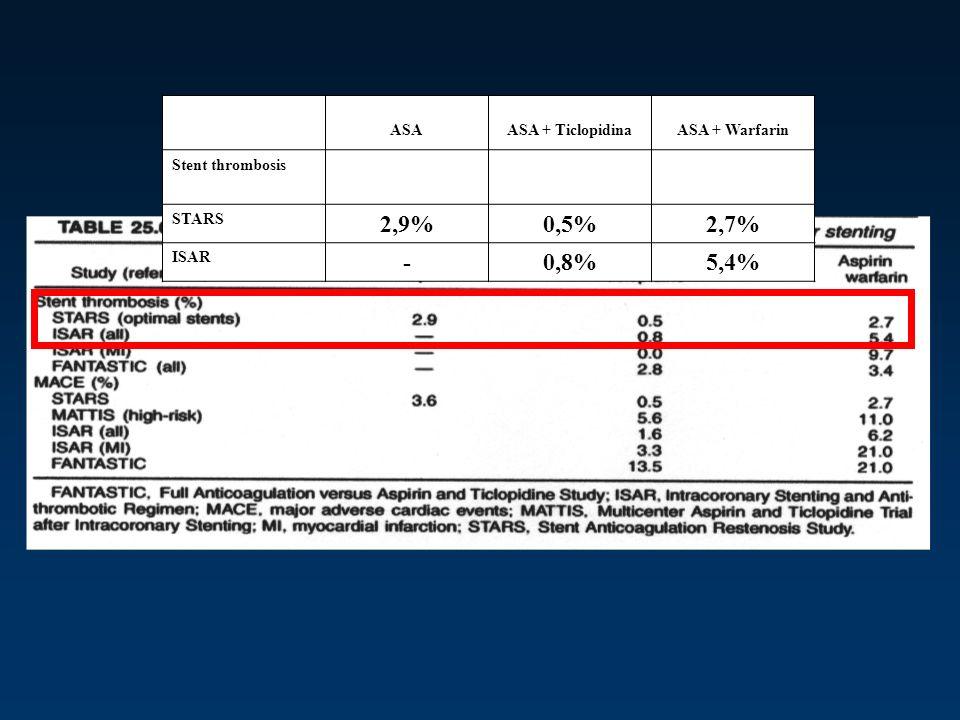 ASAASA + TiclopidinaASA + Warfarin Stent thrombosis STARS 2,9%0,5%2,7% ISAR -0,8%5,4%