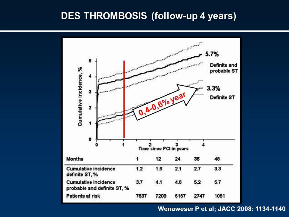 Wenaweser MS et al, Am Heart J 2008: 910-917 DES THROMBOSIS (follow-up 4 years) Wenaweser P et al; JACC 2008: 1134-1140 0,4-0,6% year