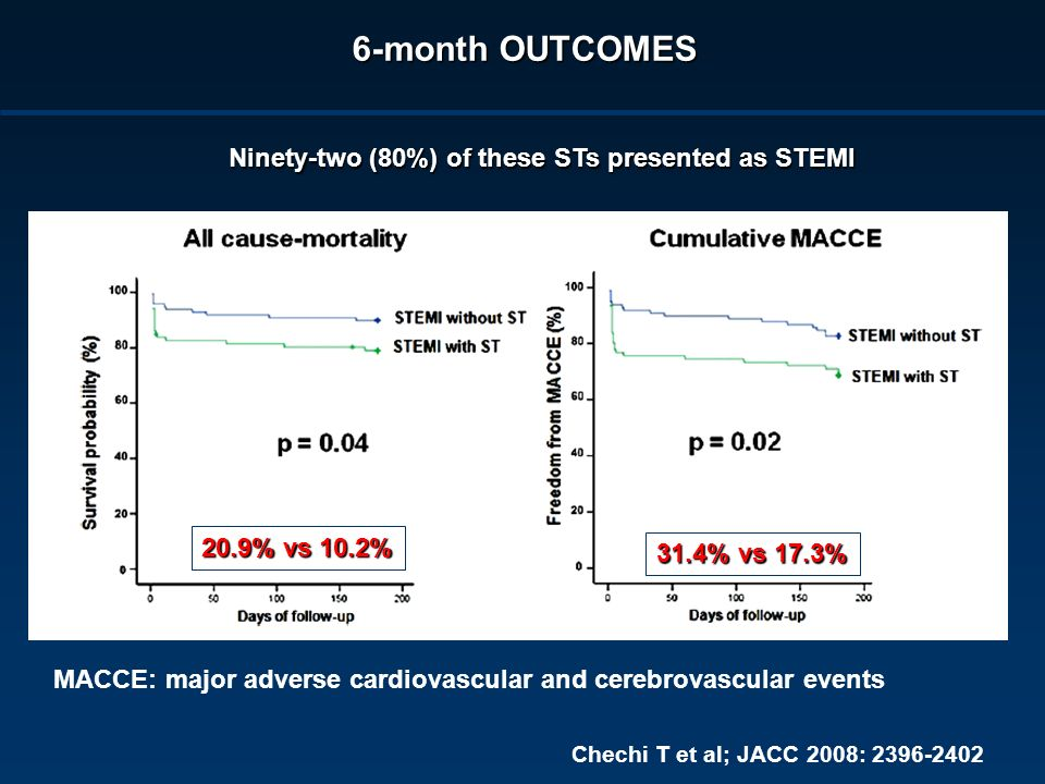Chechi T et al; JACC 2008: 2396-2402 6-month OUTCOMES Ninety-two (80%) of these STs presented as STEMI 20.9% vs 10.2% 31.4% vs 17.3% MACCE: major adve