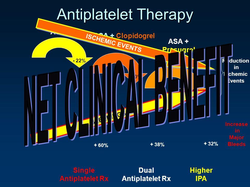 Antiplatelet Therapy Single Antiplatelet Rx Dual Antiplatelet Rx Higher IPA ASA ASA + Clopidogrel ASA + Prasugrel - 22% - 20% - 19% + 60% + 38% + 32%