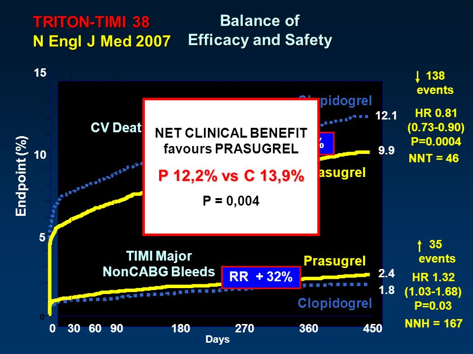 Bleeding Risk Subgroups Therapeutic Considerations Significant Net Clinical Benefit with Prasugrel 80% MD 10 mg Reduced MD Guided by PK Age > 75 or Wt < 60 kg 16% Avoid Prasugrel Prior CVA/TIA 4%