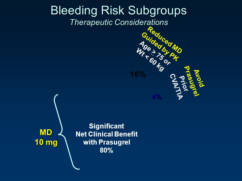 Bleeding Risk Subgroups Therapeutic Considerations Significant Net Clinical Benefit with Prasugrel 80% MD 10 mg Reduced MD Guided by PK Age > 75 or Wt