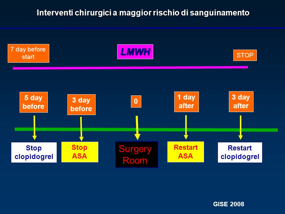 Surgery Room 3 day before Stop clopidogrel 1 day after Restart clopidogrel 0 ASA 80 mg/d Interventi chirurgici a basso rischio di sanguinamento LMWH 7 day before start STOP GISE 2008