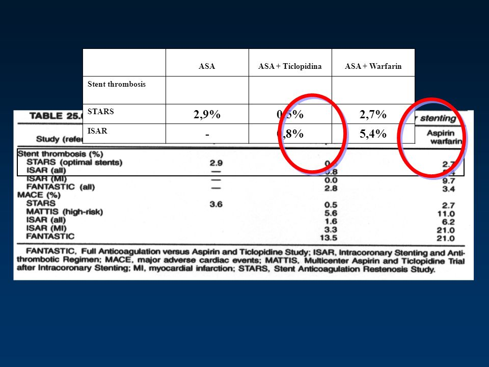 Combination therapy with aspirin, clopidogrel and warfarin following coronary stenting is associated with a significant risk of bleeding A A + W A + W + C A = ASA; W = WARFARIN; C = CLOPIDOGREL Khurram Z et al J Invasive Cardiol 2006