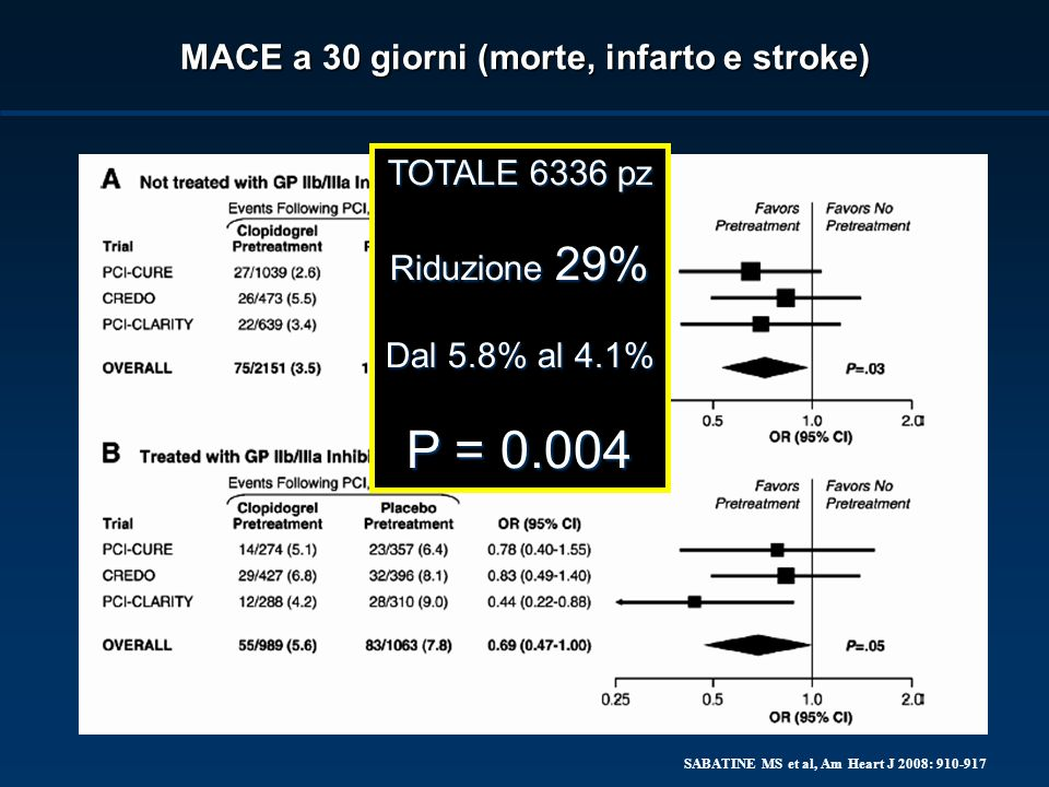 SABATINE MS et al, Am Heart J 2008: 910-917 TIMI major or minor bleeding TOTALE 6336 pz Dal 1.9% al 2.3% OR: 1,21 P = 0.29