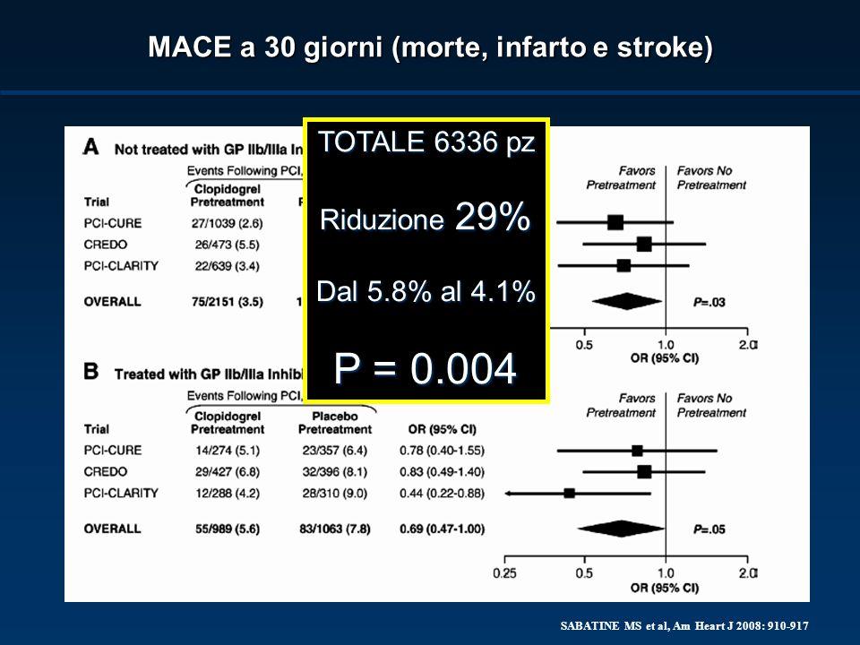 SABATINE MS et al, Am Heart J 2008: 910-917 MACE a 30 giorni (morte, infarto e stroke) TOTALE 6336 pz Riduzione 29% Dal 5.8% al 4.1% P = 0.004