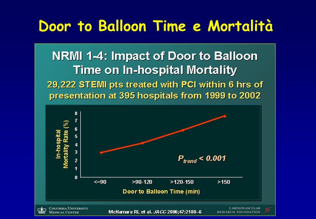 Door to Balloon Time e Mortalità