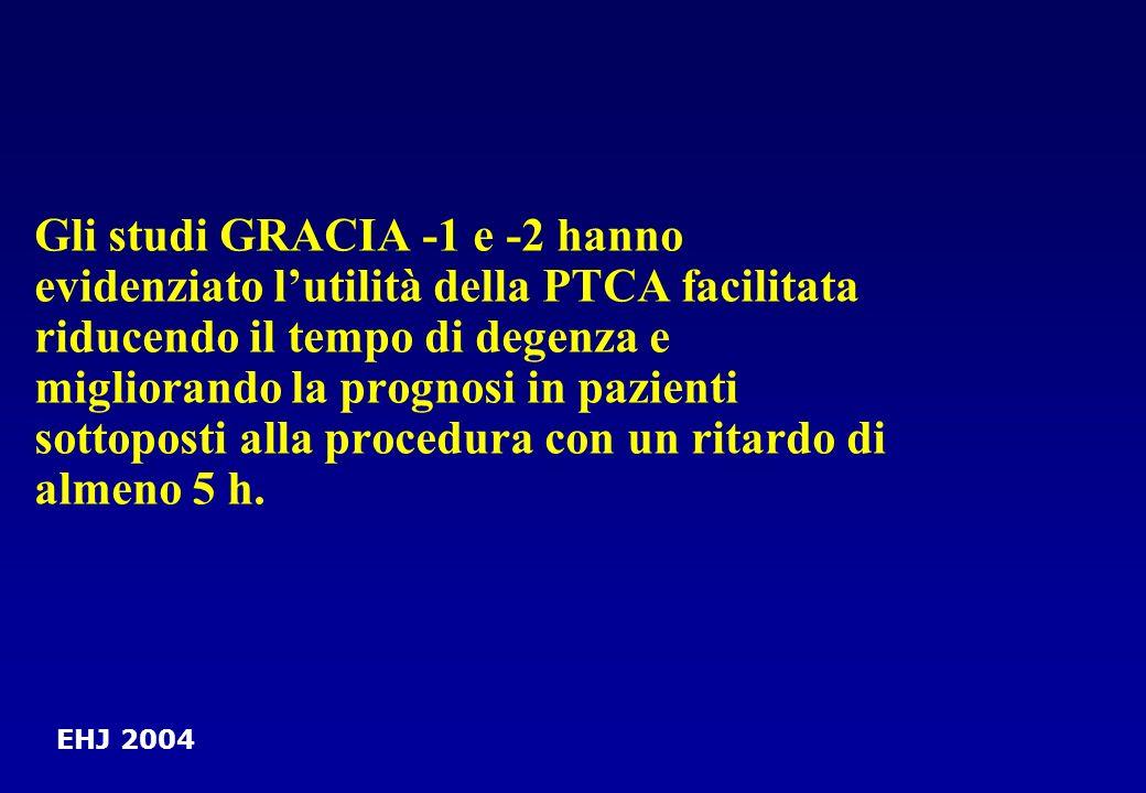 Gli studi GRACIA -1 e -2 hanno evidenziato lutilità della PTCA facilitata riducendo il tempo di degenza e migliorando la prognosi in pazienti sottopos