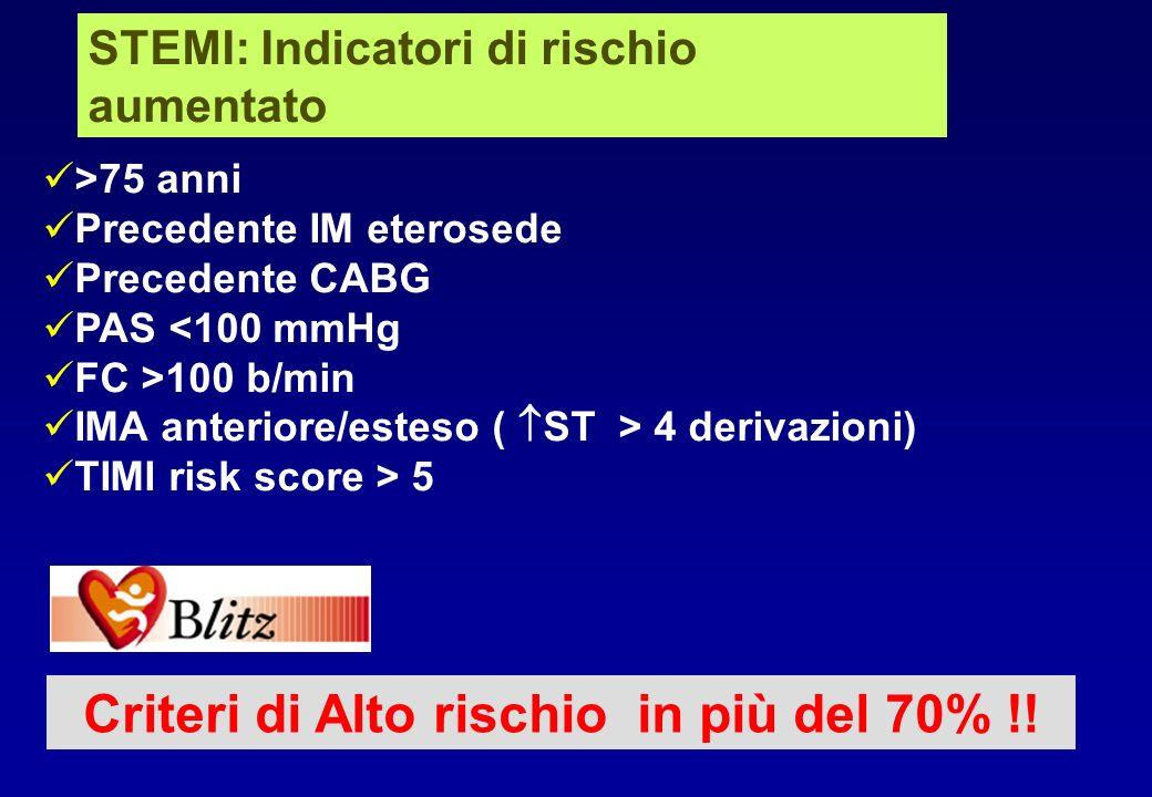 STEMI: Indicatori di rischio aumentato >75 anni Precedente IM eterosede Precedente CABG PAS <100 mmHg FC >100 b/min IMA anteriore/esteso ( ST > 4 deri
