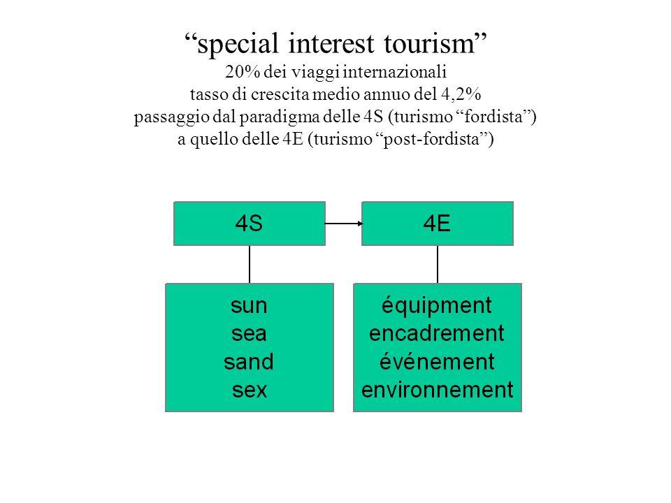 special interest tourism 20% dei viaggi internazionali tasso di crescita medio annuo del 4,2% passaggio dal paradigma delle 4S (turismo fordista) a qu