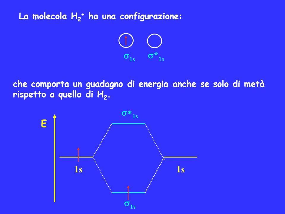 La molecola H 2 + ha una configurazione: 1s * 1s che comporta un guadagno di energia anche se solo di metà rispetto a quello di H 2. E 1s