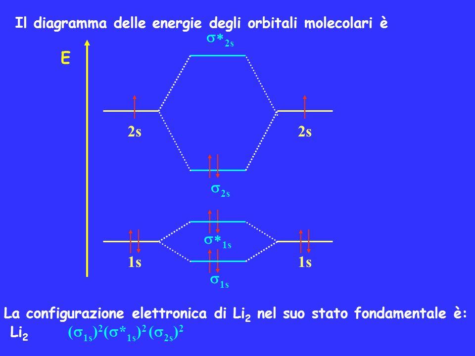 La parte interna della configurazione ( 1s ) 2 ( * 1s ) 2 non contribuisce alla formazione del legame ed è spesso abbreviata con il simbolo KK in cui K si riferisce allo strato con n=1 occupato in entrambi gli atomi: Li 2 KK ( 2s ) 2 L ordine di legame è: ordine di legame = (2-0)/2 = 1 Anche considerando esplicitamente loccupazione degli orbitali interni 1s e * 1s cioè la configurazione: Li 2 ( 1s ) 2 ( * 1s ) 2 ( 2s ) 2 lordine di legame resta 1.