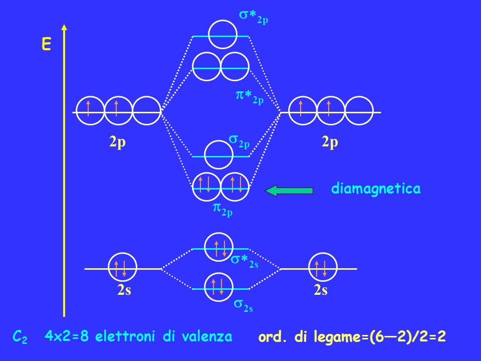 N 2 5x2=10 elettroni di valenza ord. di legame=(82)/2=3 diamagnetica 2p E 2s 2p