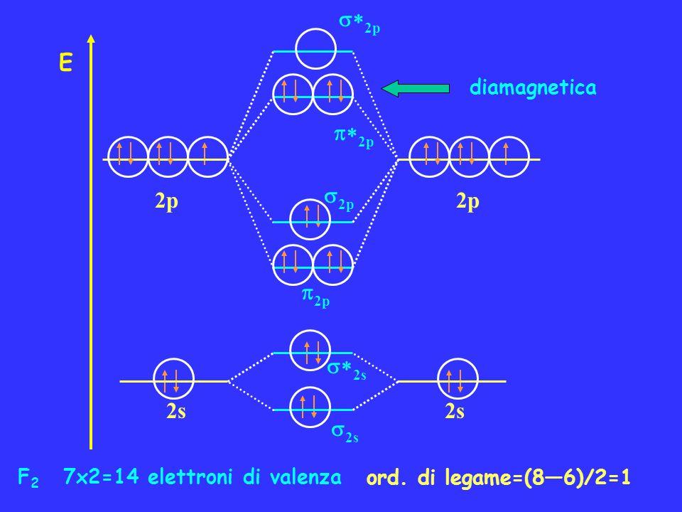 F 2 7x2=14 elettroni di valenza ord. di legame=(86)/2=1 diamagnetica 2p E 2s 2p