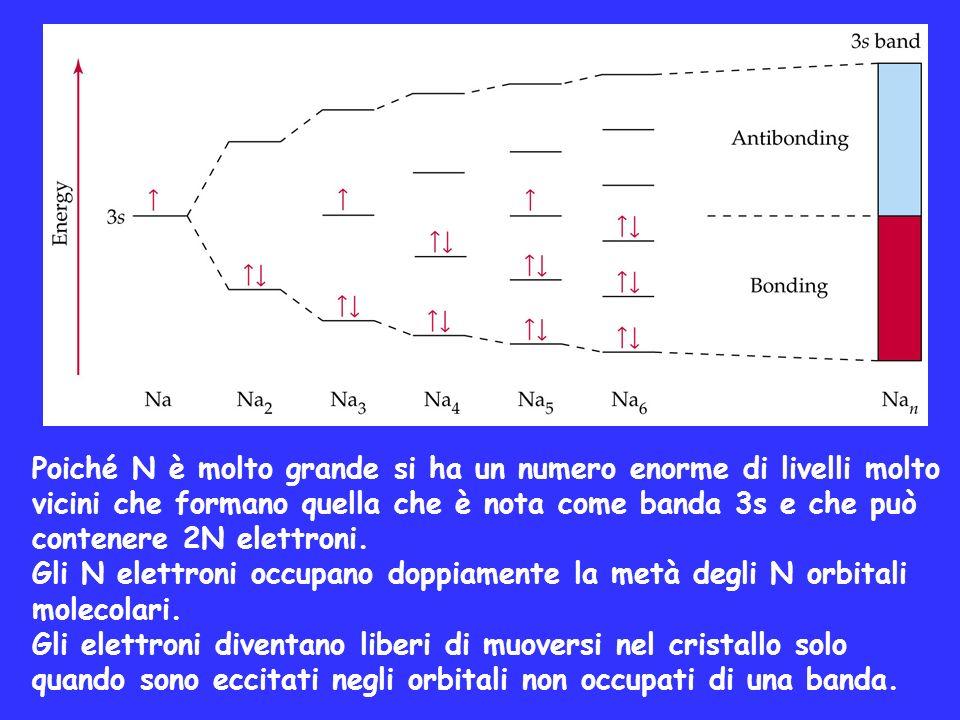 Poiché N è molto grande si ha un numero enorme di livelli molto vicini che formano quella che è nota come banda 3s e che può contenere 2N elettroni. G