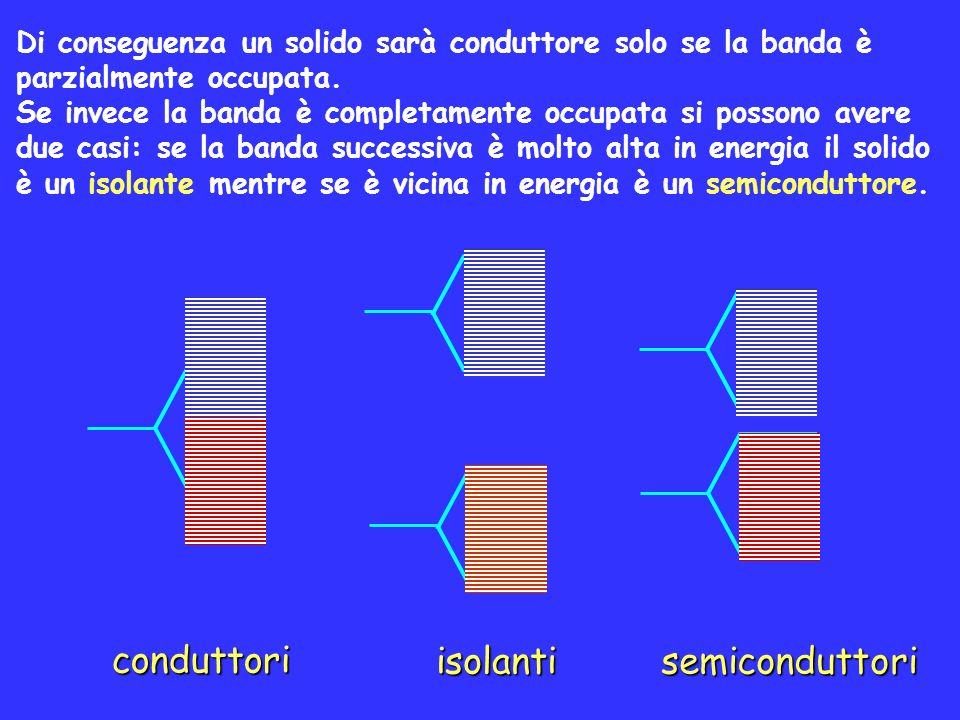 conduttori isolantisemiconduttori Di conseguenza un solido sarà conduttore solo se la banda è parzialmente occupata. Se invece la banda è completament