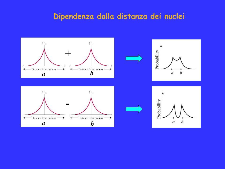 + a b - a b Dipendenza dalla distanza dei nuclei