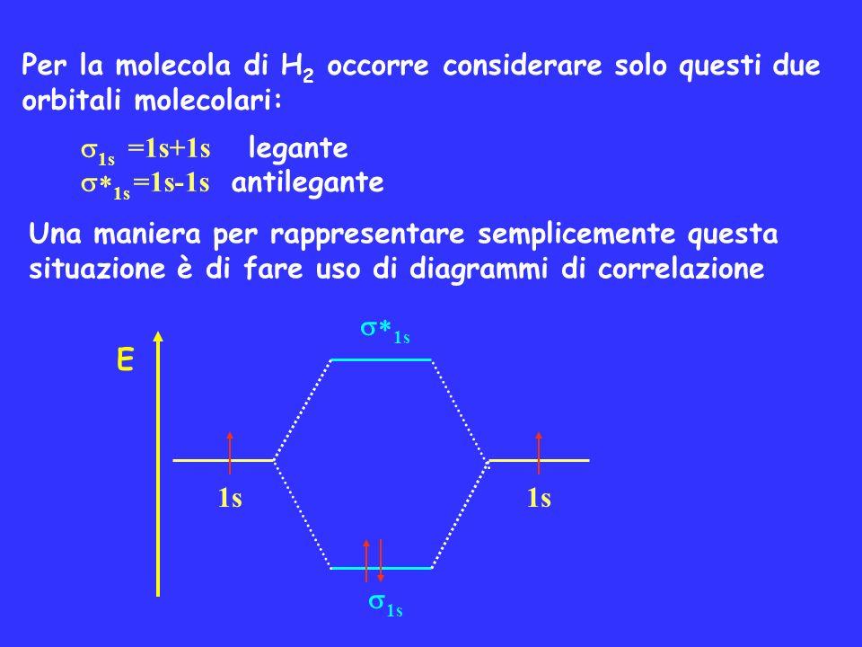 Per la molecola di H 2 occorre considerare solo questi due orbitali molecolari: 1s =1s+1s legante 1s =1s-1s antilegante Una maniera per rappresentare
