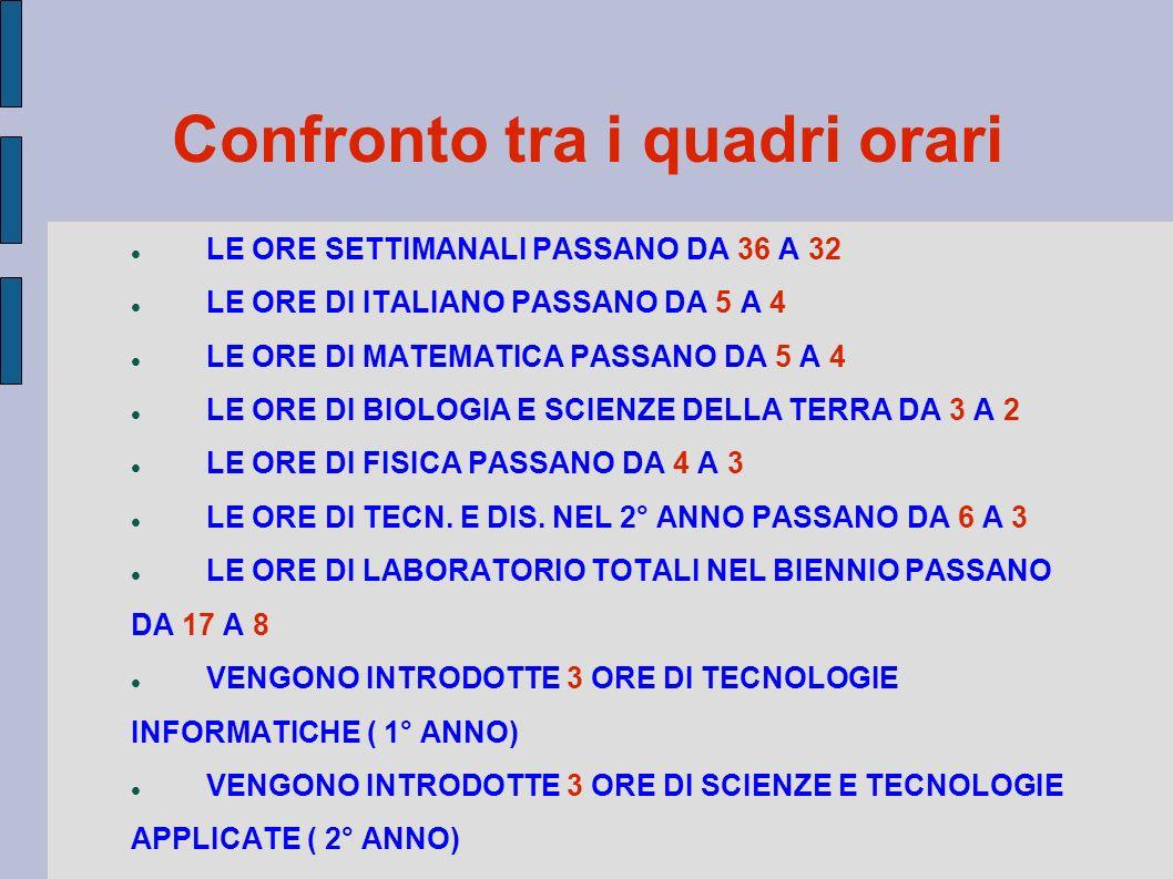 Confronto tra i quadri orari LE ORE SETTIMANALI PASSANO DA 36 A 32 LE ORE DI ITALIANO PASSANO DA 5 A 4 LE ORE DI MATEMATICA PASSANO DA 5 A 4 LE ORE DI BIOLOGIA E SCIENZE DELLA TERRA DA 3 A 2 LE ORE DI FISICA PASSANO DA 4 A 3 LE ORE DI TECN.