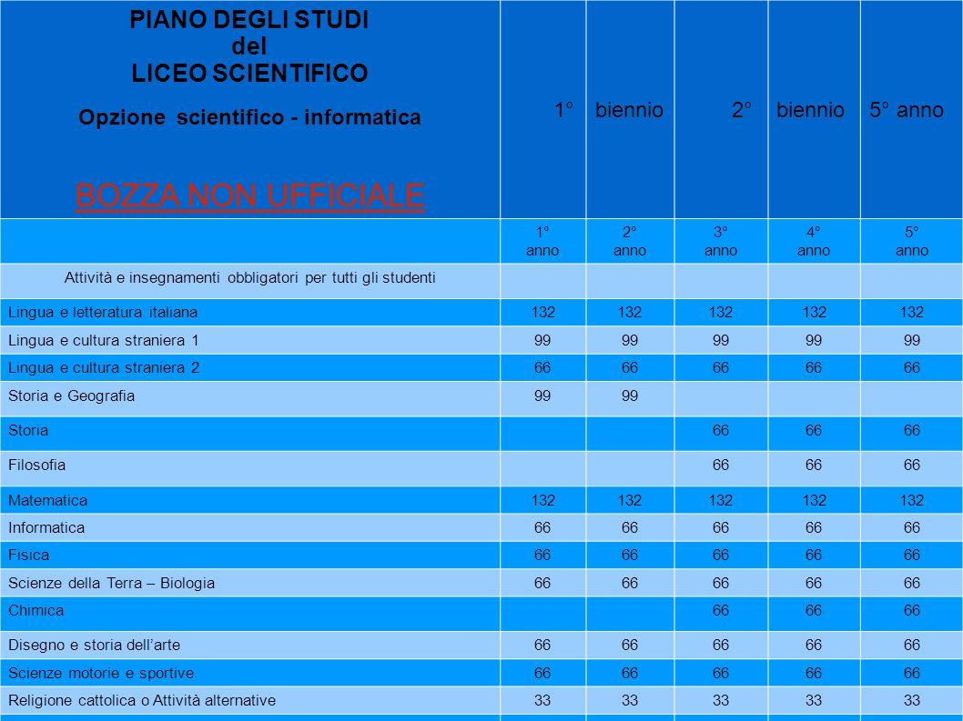 PIANO DEGLI STUDI del LICEO SCIENTIFICO Opzione scientifico - informatica BOZZA NON UFFICIALE 1°biennio 2° biennio5° anno 1° anno 2° anno 3° anno 4° a