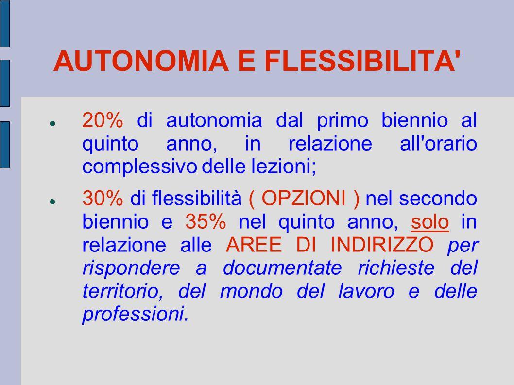 AUTONOMIA E FLESSIBILITA' 20% di autonomia dal primo biennio al quinto anno, in relazione all'orario complessivo delle lezioni; 30% di flessibilità (