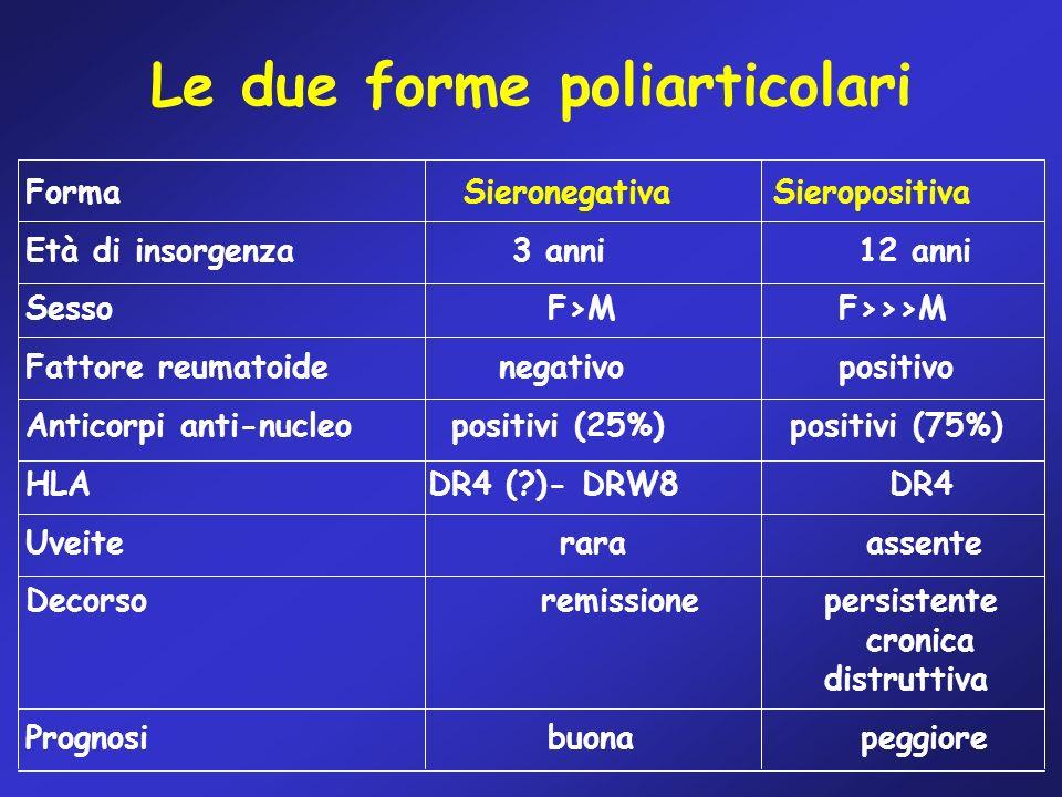Le due forme poliarticolari Forma Sieronegativa Sieropositiva Età di insorgenza 3 anni 12 anni Sesso F>M F>>>M Fattore reumatoide negativo positivo An