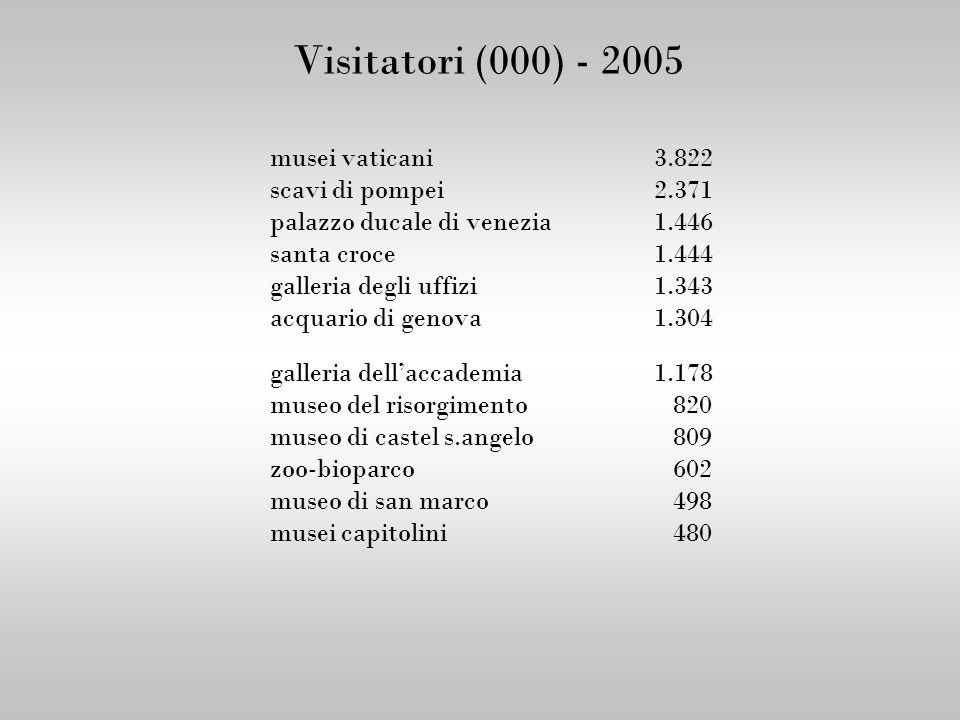 Visitatori (000) - 2005 musei vaticani3.822 scavi di pompei 2.371 palazzo ducale di venezia1.446 santa croce 1.444 galleria degli uffizi1.343 acquario