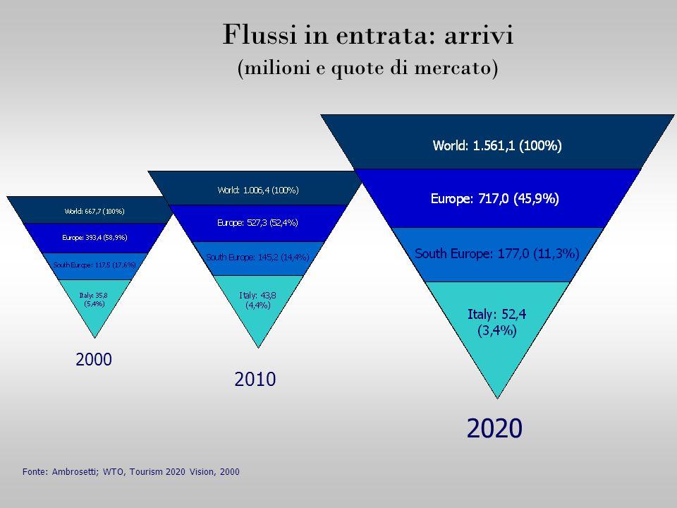 2000 2010 2020 Fonte: Ambrosetti; WTO, Tourism 2020 Vision, 2000 Flussi in entrata: arrivi (milioni e quote di mercato)