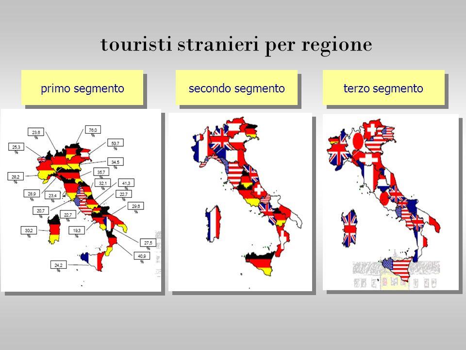 primo segmento secondo segmento terzo segmento touristi stranieri per regione