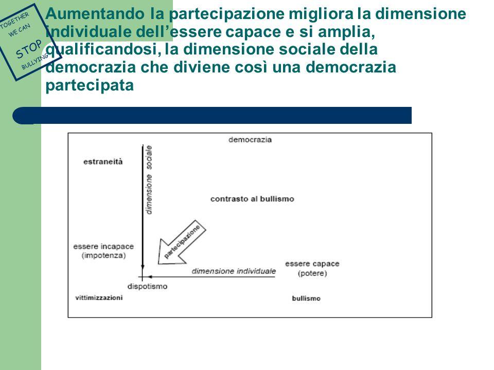Aumentando la partecipazione migliora la dimensione individuale dellessere capace e si amplia, qualificandosi, la dimensione sociale della democrazia