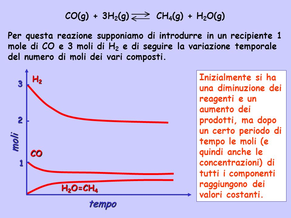 Problemi di questo tipo si risolvono in tre stadi: 1.Si costruisce una tabella con le concentrazioni iniziali, con le variazioni di concentrazione espresse tutte in termini di una sola variabile x e con le concentrazioni allequilibrio.