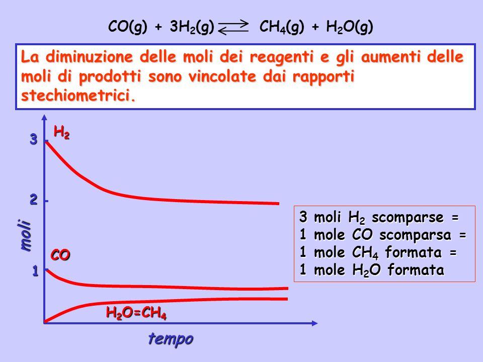 CO(g) + 3H 2 (g) CH 4 (g) + H 2 O(g) Determinando la quantità di uno dei reagenti o dei prodotti allequilibrio possiamo determinare la quantità di tutti gli altri componenti allequilibrio.