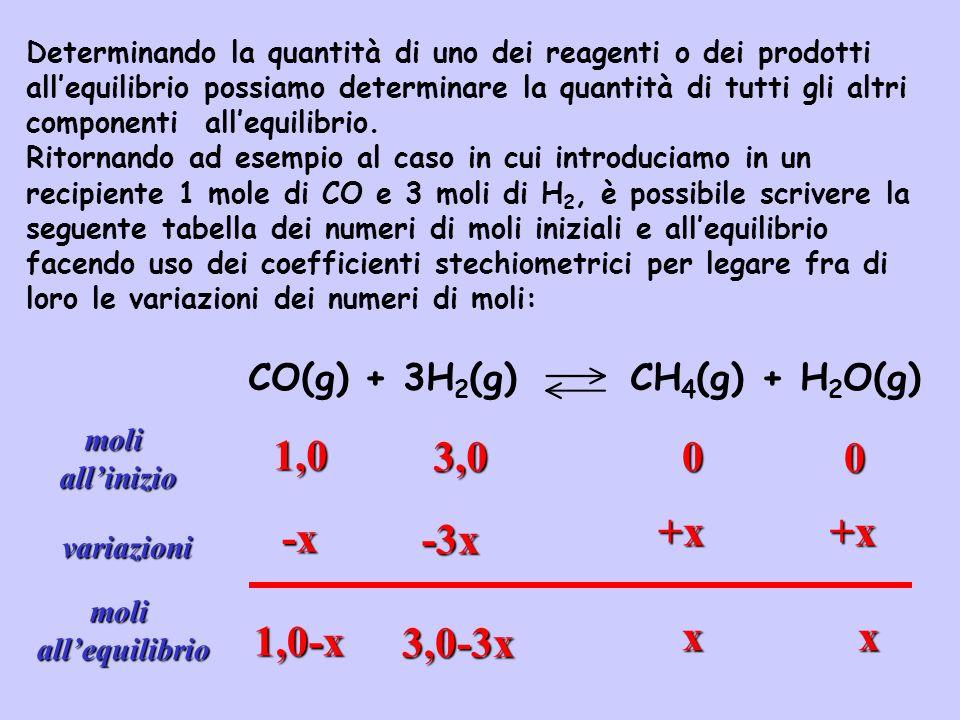 CO(g) + 3H 2 (g) CH 4 (g) + H 2 O(g) moliallinizio 1,0 3,00 variazioni -x -3x +x moliallequilibrio 1,0-x 3,0-3x x 0 +x x Se, per esempio, sappiamo che allequilibrio le moli di CO sono 0,613: 1,0 - x = 0,613 x = 0,387 moli CH 4 = moli H 2 O = x = 0,387 moli H 2 = 3,0 - 3x = 1,839