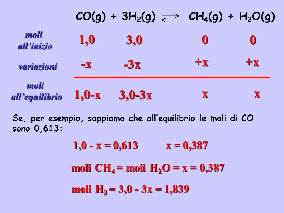 Costante di equilibrio Uno stato di equilibrio è sempre raggiunto qualsiasi sia la composizione iniziale della miscela (purchè le quantità delle sostanze iniziali siano sufficienti per raggiungere lequilibrio).