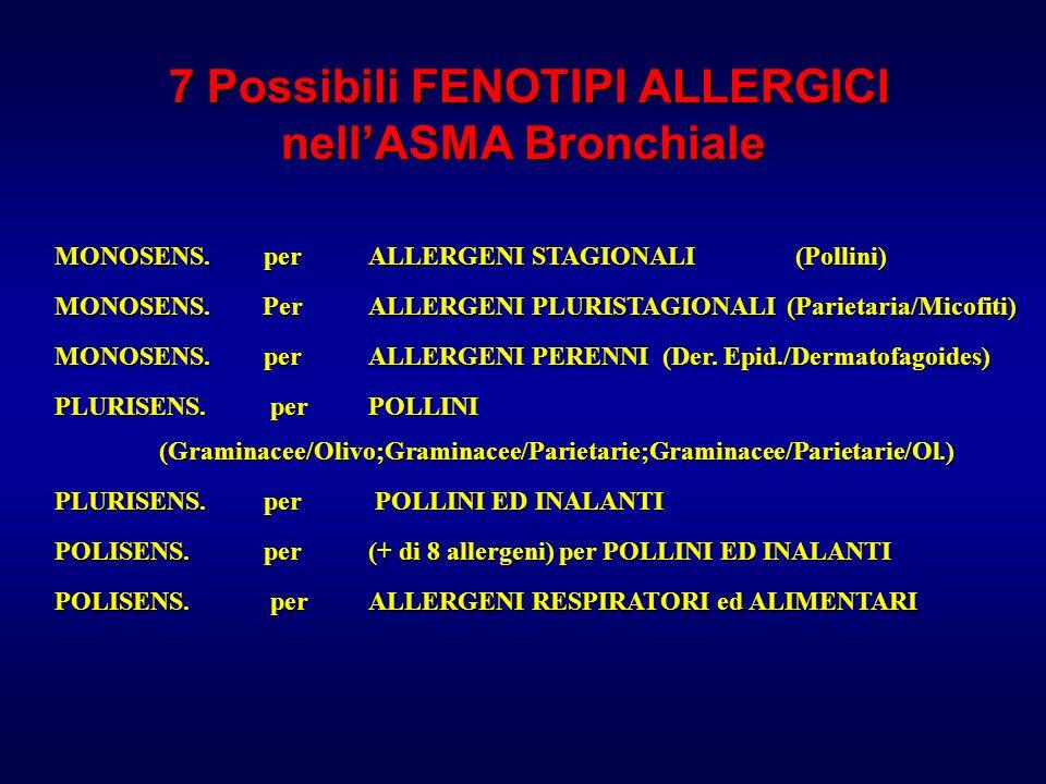 7 Possibili FENOTIPI ALLERGICI nellASMA Bronchiale 7 Possibili FENOTIPI ALLERGICI nellASMA Bronchiale MONOSENS.perALLERGENI STAGIONALI (Pollini) MONOS