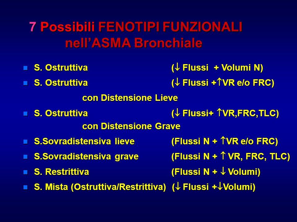 7 Possibili FENOTIPI FUNZIONALI nellASMA Bronchiale 7 Possibili FENOTIPI FUNZIONALI nellASMA Bronchiale n S. Ostruttiva ( Flussi + Volumi N) n S. Ostr