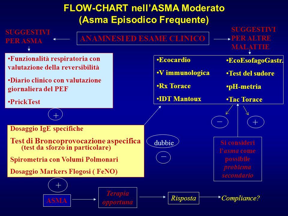 ANAMNESI ED ESAME CLINICO SUGGESTIVI PER ASMA SUGGESTIVI PER ALTRE MALATTIE Funzionalità respiratoria con valutazione della reversibilità Diario clini