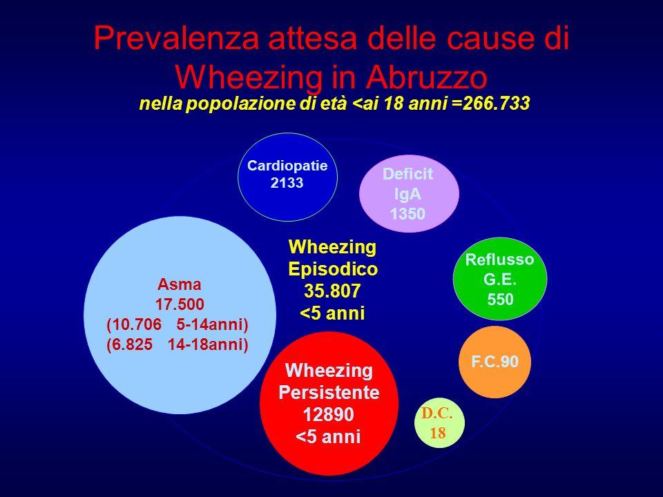 Wheezing Episodico 35.807 <5 anni Asma 17.500 (10.706 5-14anni) (6.825 14-18anni) Wheezing Persistente 12890 <5 anni Reflusso G.E. 550 F.C.90 Deficit