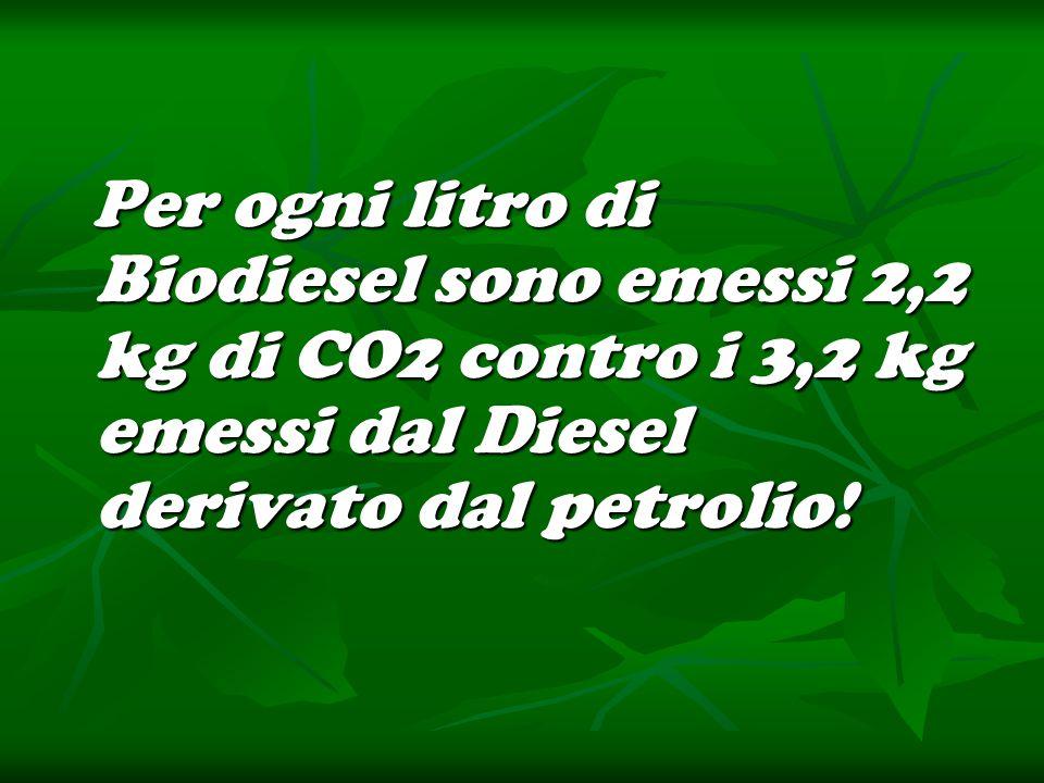 Per ogni litro di Biodiesel sono emessi 2,2 kg di CO2 contro i 3,2 kg emessi dal Diesel derivato dal petrolio! Per ogni litro di Biodiesel sono emessi