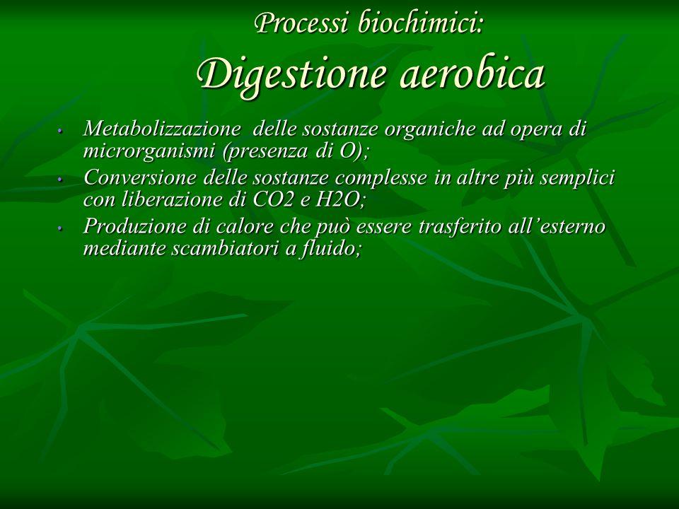Processi biochimici: Digestione aerobica Metabolizzazione delle sostanze organiche ad opera di microrganismi (presenza di O); Metabolizzazione delle s