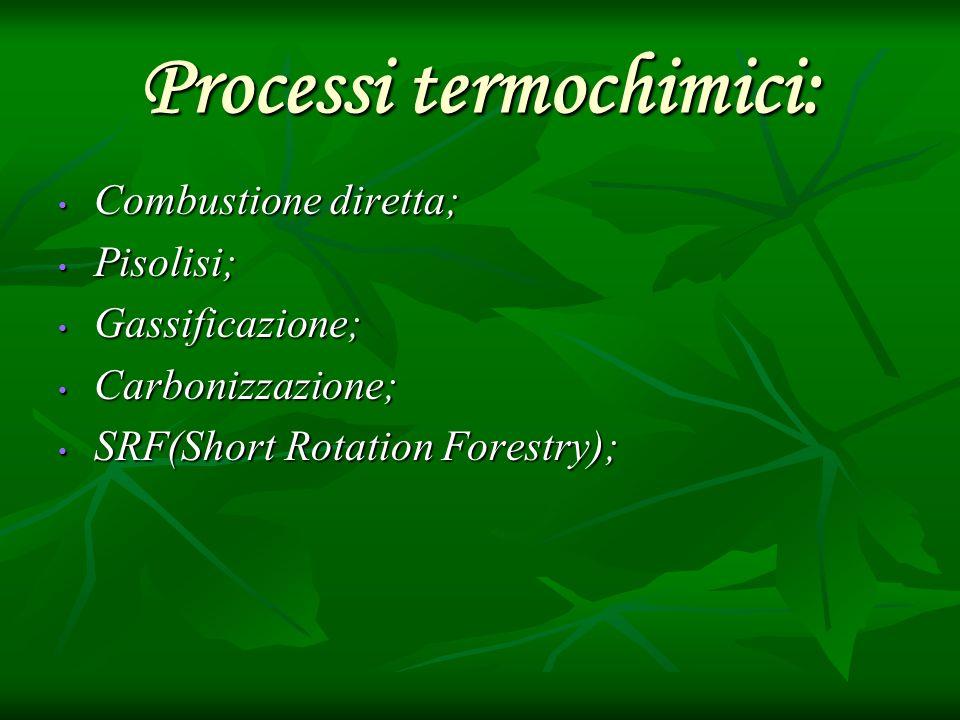 Processi termochimici: Combustione diretta; Combustione diretta; Pisolisi; Pisolisi; Gassificazione; Gassificazione; Carbonizzazione; Carbonizzazione;