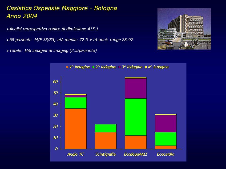 Casistica Ospedale Maggiore - Bologna Anno 2004 Analisi retrospettiva codice di dimissione 415.1 68 pazienti: M/F 33/35; età media: 72.5 14 anni; rang