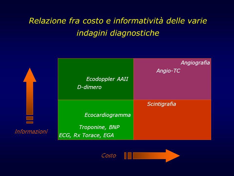 Ecodoppler AAII D-dimero Angiografia Angio-TC Ecocardiogramma Troponine, BNP ECG, Rx Torace, EGA Scintigrafia Relazione fra costo e informatività dell