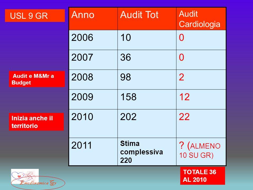 AnnoAudit Tot Audit Cardiologia 2006100 2007360 2008982 200915812 201020222 2011 Stima complessiva 220 ? ( ALMENO 10 SU GR) Audit e M&Mr a Budget Iniz