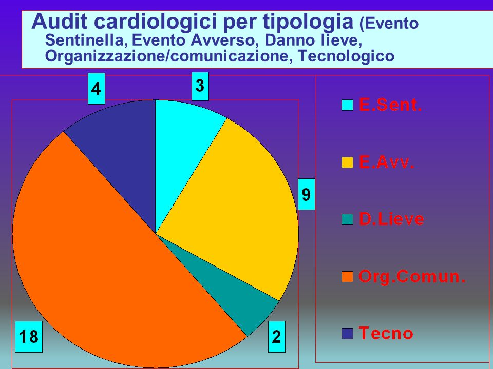 Audit cardiologici per tipologia (Evento Sentinella, Evento Avverso, Danno lieve, Organizzazione/comunicazione, Tecnologico