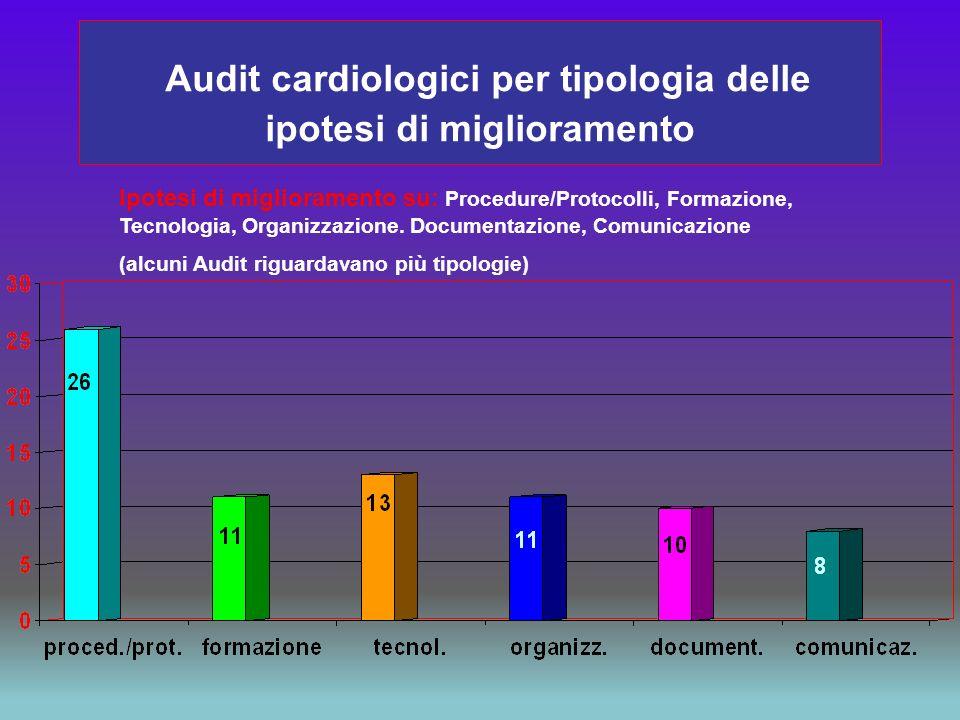 Audit cardiologici per tipologia delle ipotesi di miglioramento Ipotesi di miglioramento su: Procedure/Protocolli, Formazione, Tecnologia, Organizzazi