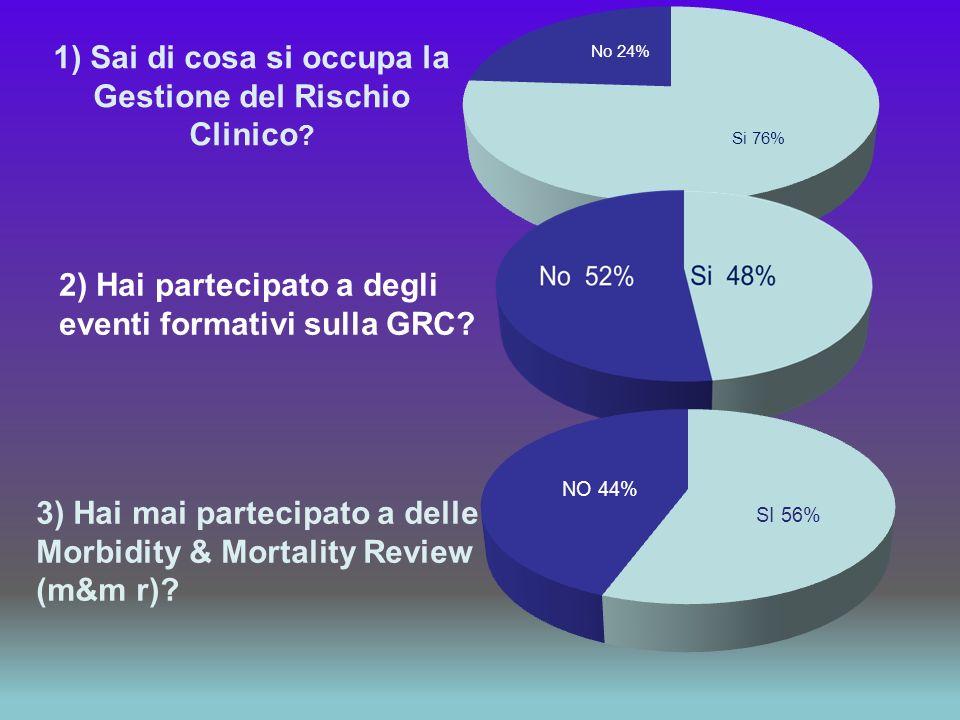 1) Sai di cosa si occupa la Gestione del Rischio Clinico ? 2) Hai partecipato a degli eventi formativi sulla GRC? 3) Hai mai partecipato a delle Morbi